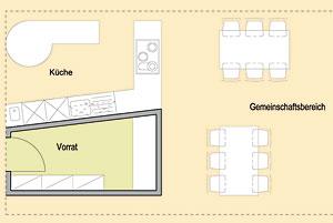 Senioren-Dependancen im Ronneburger Hügelland - Das Konzept